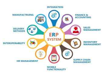 Best ERP Training In Bangalore,Software ,IT PHP MySQL